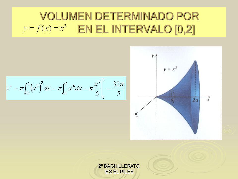 VOLUMEN DETERMINADO POR EN EL INTERVALO [0,2]